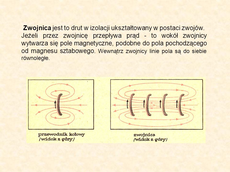 Zwojnica jest to drut w izolacji ukształtowany w postaci zwojów. Jeżeli przez zwojnicę przepływa prąd - to wokół zwojnicy wytwarza się pole magnetyczn