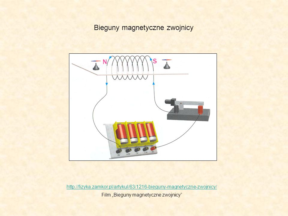 http://fizyka.zamkor.pl/artykul/63/1216-bieguny-magnetyczne-zwojnicy/ Film Bieguny magnetyczne zwojnicy Bieguny magnetyczne zwojnicy