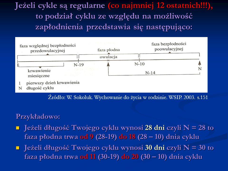 Przykładowo: Jeżeli długość Twojego cyklu wynosi 28 dni czyli N = 28 to faza płodna trwa od 9 (28-19) do 18 (28 – 10) dnia cyklu Jeżeli długość Twojeg