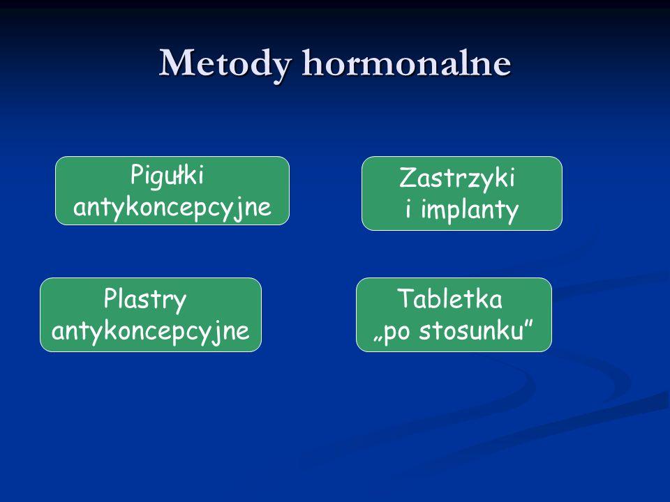 Metody hormonalne Pigułki antykoncepcyjne Zastrzyki i implanty Plastry antykoncepcyjne Tabletka po stosunku