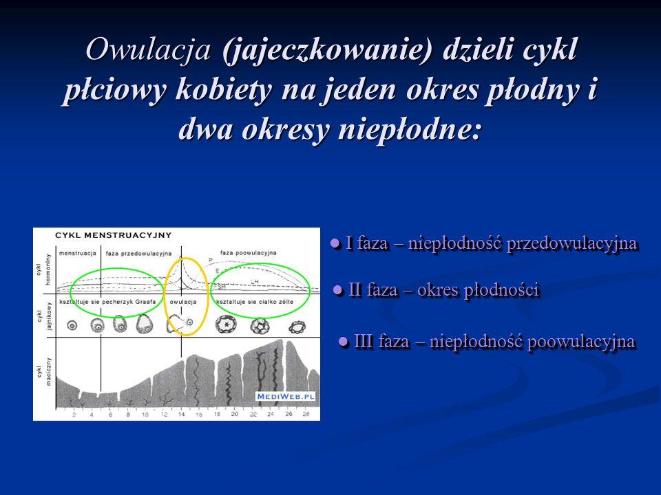 Owulacja (jajeczkowanie) dzieli cykl płciowy kobiety na jeden okres płodny i dwa okresy niepłodne: I faza – niepłodność przedowulacyjna I faza – niepł