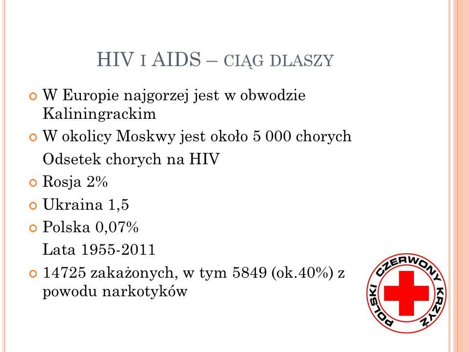 HIV I AIDS – CIĄG DLASZY W Europie najgorzej jest w obwodzie Kaliningrackim W okolicy Moskwy jest około 5 000 chorych Odsetek chorych na HIV Rosja 2%