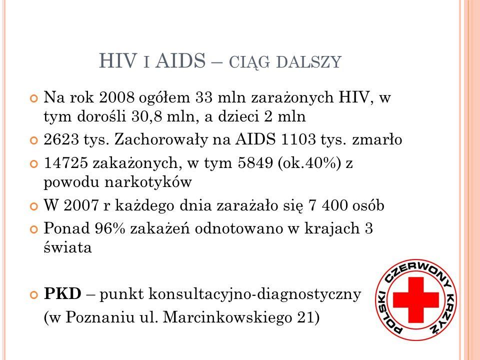 HIV I AIDS – CIĄG DALSZY Na rok 2008 ogółem 33 mln zarażonych HIV, w tym dorośli 30,8 mln, a dzieci 2 mln 2623 tys. Zachorowały na AIDS 1103 tys. zmar