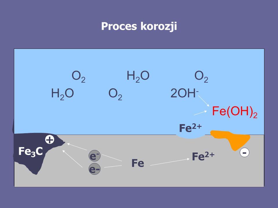 Proces korozji O 2 H 2 O O 2 H 2 O O 2 2OH - Fe(OH) 2 Fe 3 C Fe - + Fe 2+ e- e-e-
