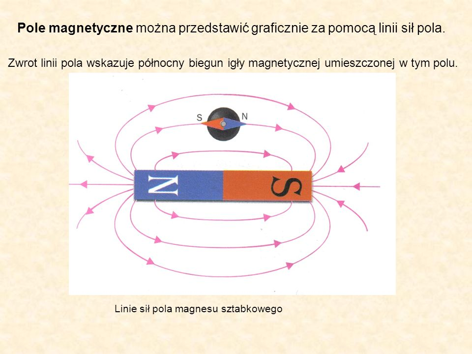 Pole magnetyczne można przedstawić graficznie za pomocą linii sił pola.