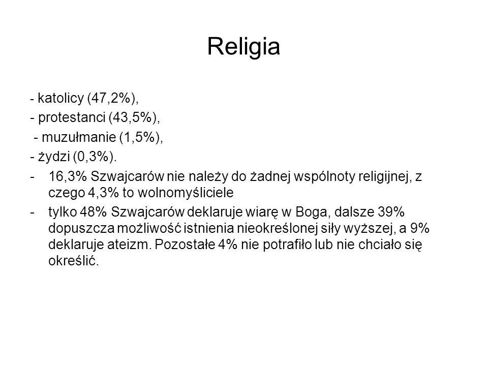 Religia - katolicy (47,2%), - protestanci (43,5%), - muzułmanie (1,5%), - żydzi (0,3%). -16,3% Szwajcarów nie należy do żadnej wspólnoty religijnej, z