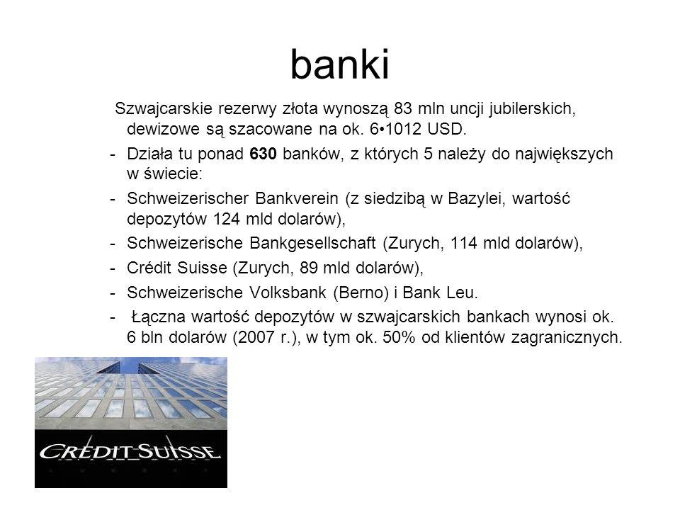 banki Szwajcarskie rezerwy złota wynoszą 83 mln uncji jubilerskich, dewizowe są szacowane na ok. 61012 USD. -Działa tu ponad 630 banków, z których 5 n