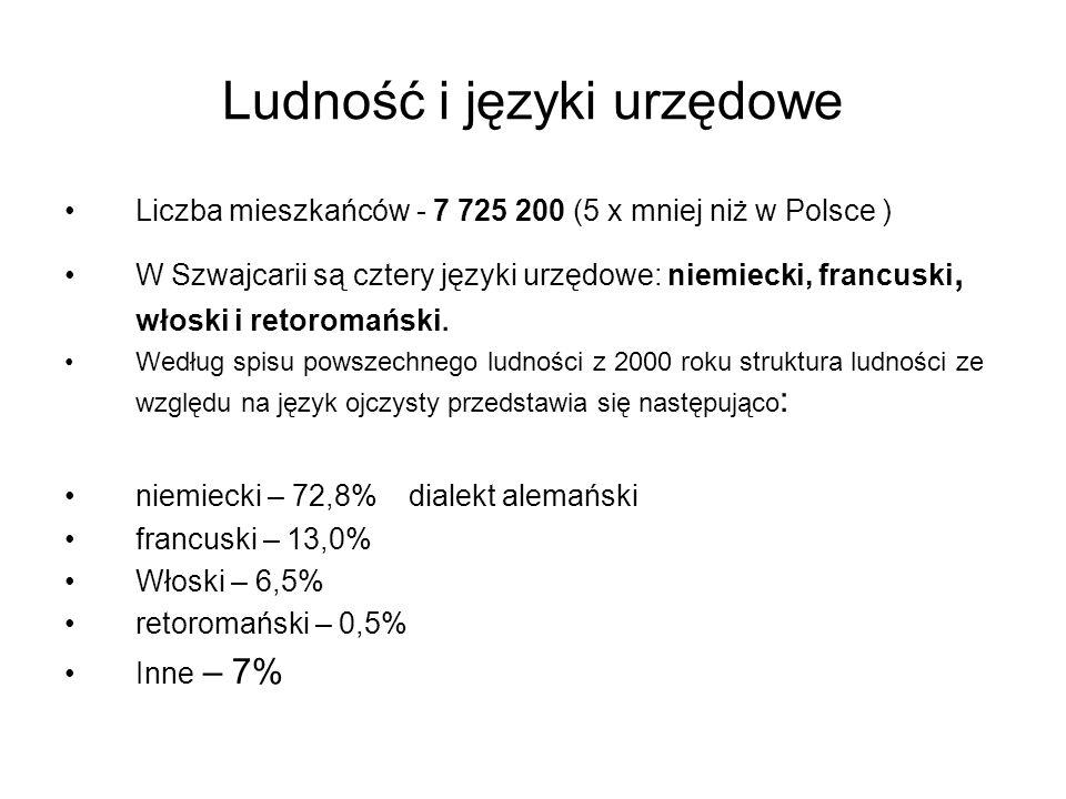 Ludność i języki urzędowe Liczba mieszkańców - 7 725 200 (5 x mniej niż w Polsce ) W Szwajcarii są cztery języki urzędowe: niemiecki, francuski, włosk