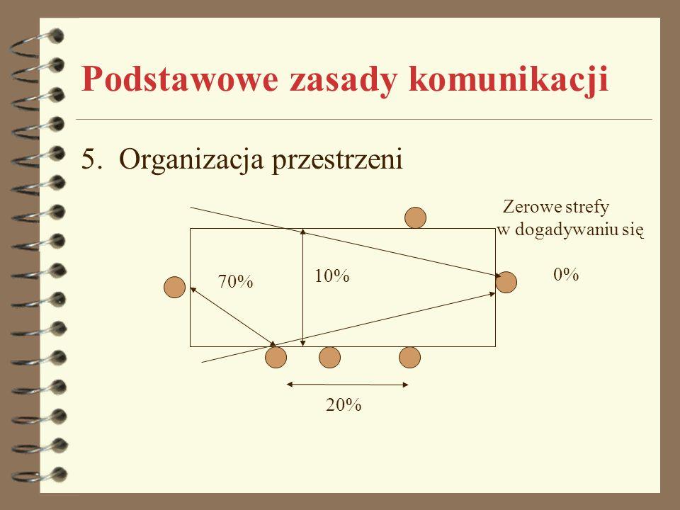 Podstawowe zasady komunikacji 5. Organizacja przestrzeni 20% 10% 70% Zerowe strefy w dogadywaniu się 0%