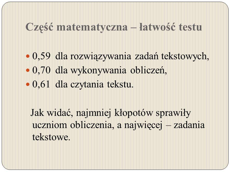 Część matematyczna – łatwość testu 0,59 dla rozwiązywania zadań tekstowych, 0,70 dla wykonywania obliczeń, 0,61 dla czytania tekstu. Jak widać, najmni
