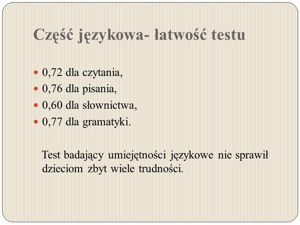 Część językowa- łatwość testu 0,72 dla czytania, 0,76 dla pisania, 0,60 dla słownictwa, 0,77 dla gramatyki.