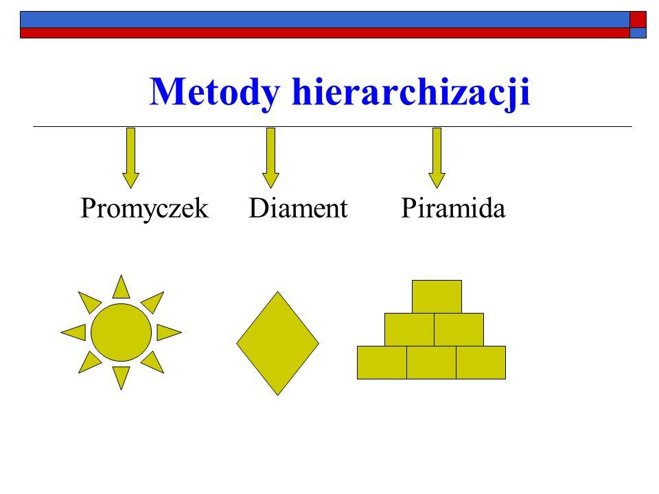 Metody tworzenia i definiowania pojęć Kula śnieżna Mapa pamięci