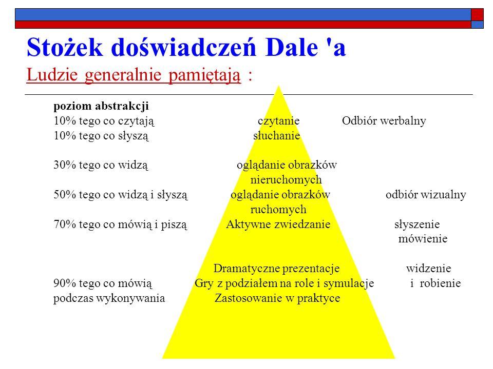 Metody grupowego podejmowania decyzji Drzewo decyzyjne Tort decyzyjny
