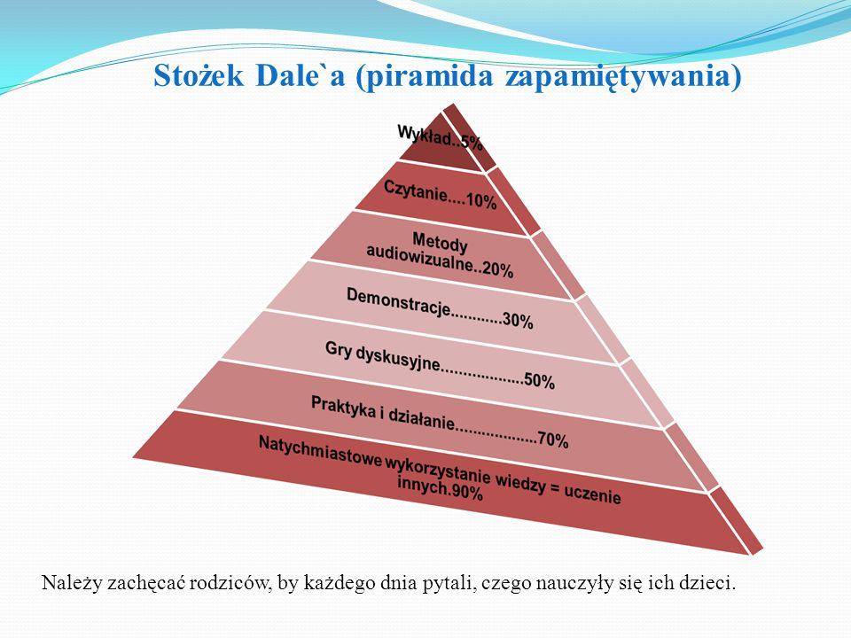 Stożek Dale`a (piramida zapamiętywania) Należy zachęcać rodziców, by każdego dnia pytali, czego nauczyły się ich dzieci.