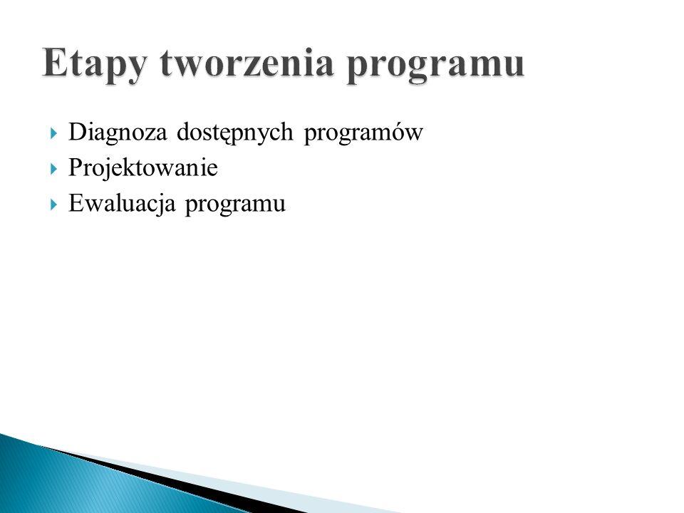 Diagnoza dostępnych programów Projektowanie Ewaluacja programu