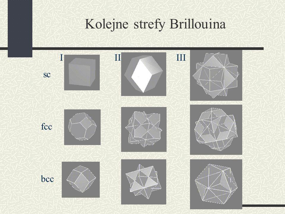 Kolejne strefy Brillouina sc IIIIII fcc bcc