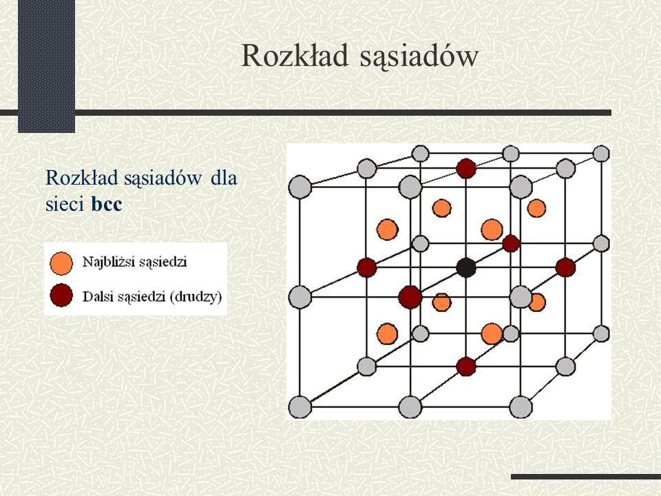 Rozkład sąsiadów Rozkład sąsiadów dla sieci bcc