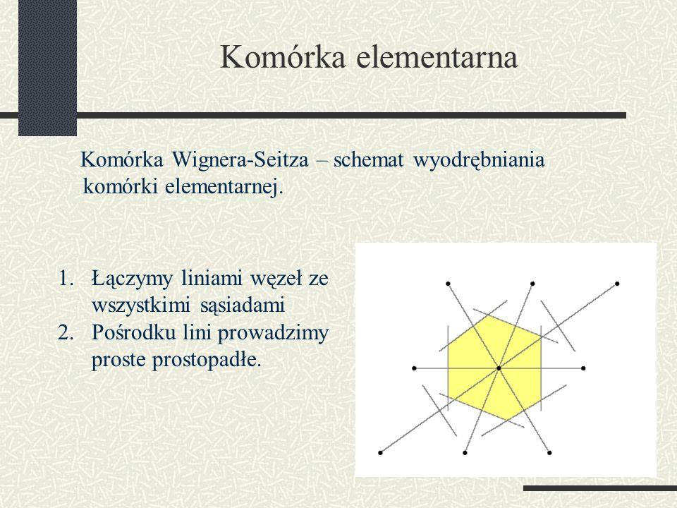 Komórka elementarna Komórka Wignera-Seitza – schemat wyodrębniania komórki elementarnej. 1.Łączymy liniami węzeł ze wszystkimi sąsiadami 2.Pośrodku li