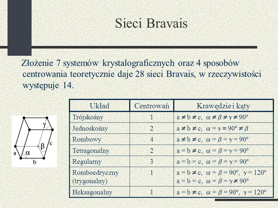 Sieci Bravais Złożenie 7 systemów krystalograficznych oraz 4 sposobów centrowania teoretycznie daje 28 sieci Bravais, w rzeczywistości występuje 14. U