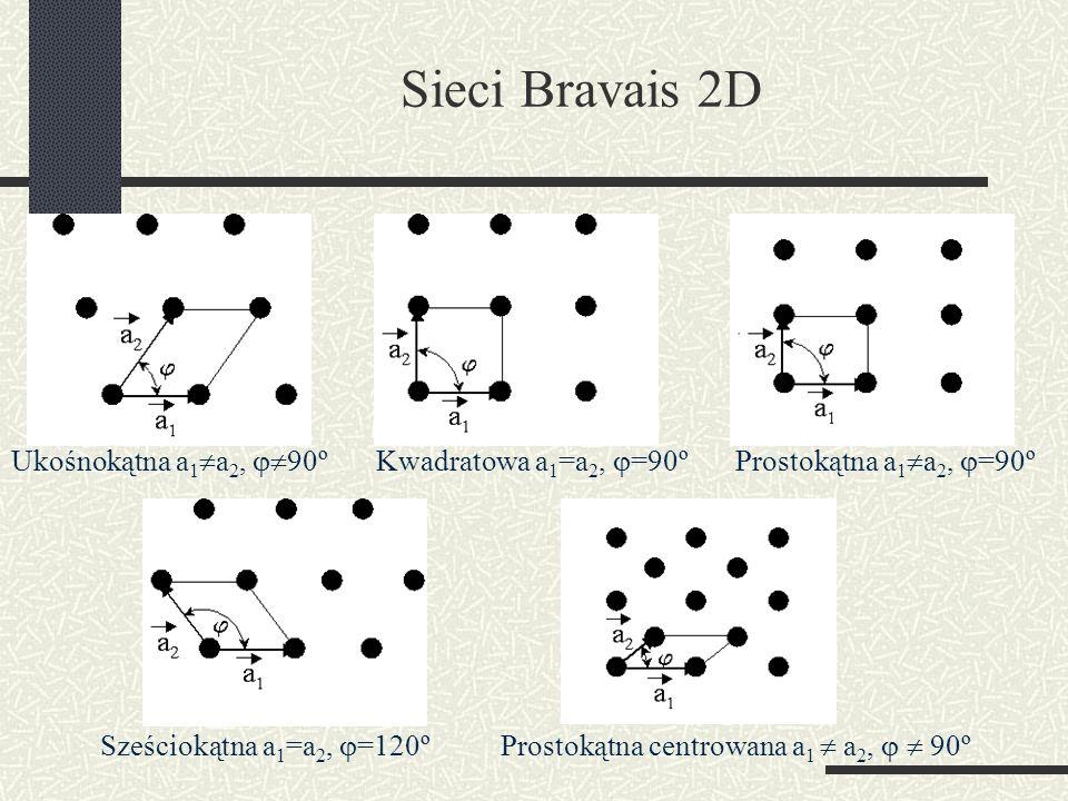 Sieci Bravais 2D Ukośnokątna a 1 a 2, 90ºKwadratowa a 1 =a 2, =90ºProstokątna a 1 a 2, =90º Sześciokątna a 1 =a 2, =120ºProstokątna centrowana a 1 a 2