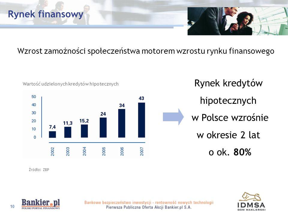 10 Wzrost zamożności społeczeństwa motorem wzrostu rynku finansowego Wartość udzielonych kredytów hipotecznych Źródło: ZBP Rynek kredytów hipotecznych