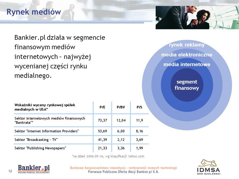12 Rynek mediów Bankier.pl działa w segmencie finansowym mediów internetowych – najwyżej wycenianej części rynku medialnego. segment finansowy media e