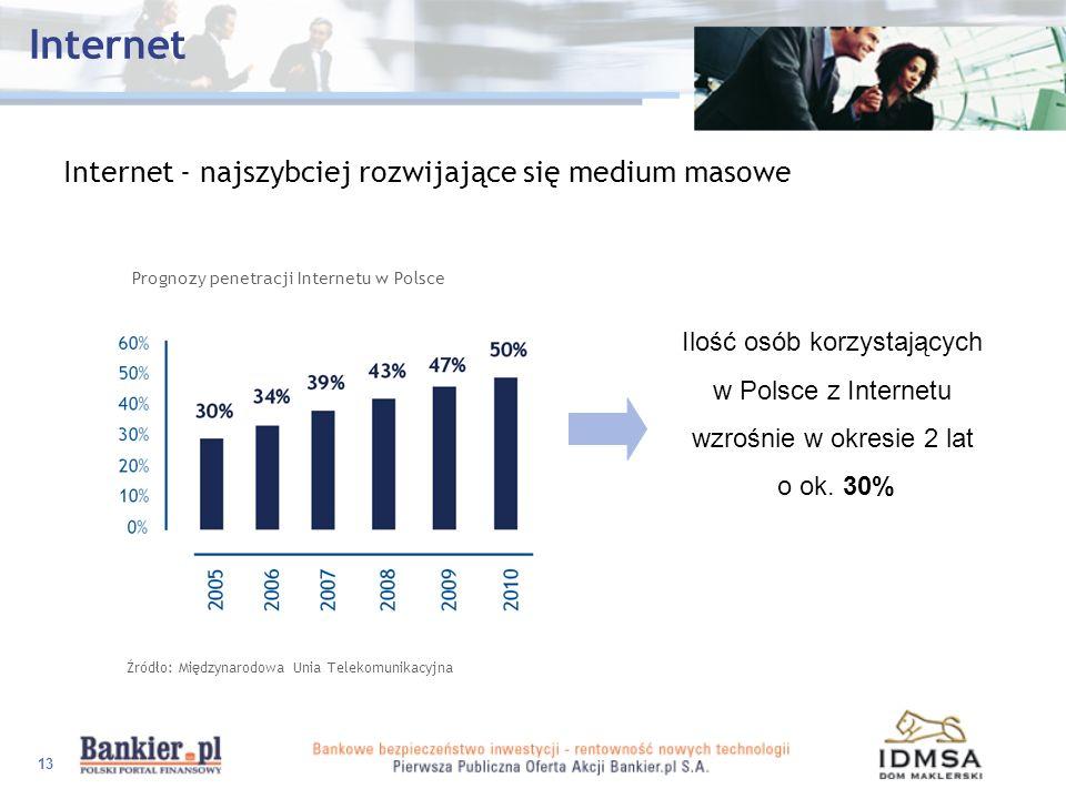 13 Internet Internet - najszybciej rozwijające się medium masowe Prognozy penetracji Internetu w Polsce Źródło: Międzynarodowa Unia Telekomunikacyjna