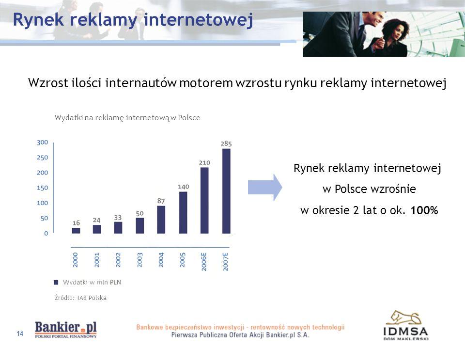 14 Rynek reklamy internetowej Wzrost ilości internautów motorem wzrostu rynku reklamy internetowej Wydatki na reklamę internetową w Polsce Źródło: IAB