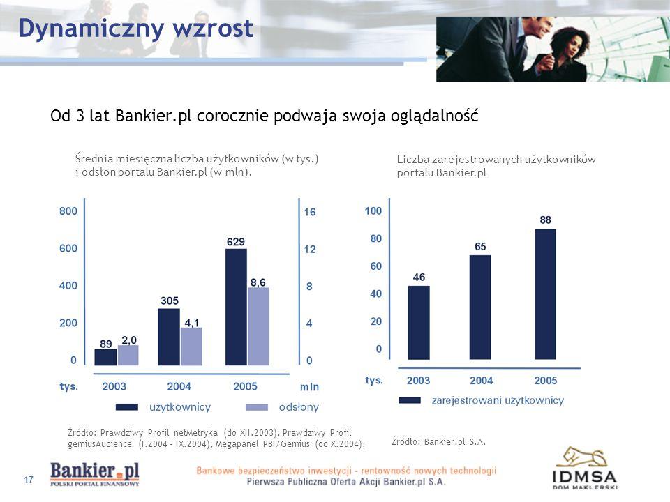 17 Dynamiczny wzrost Od 3 lat Bankier.pl corocznie podwaja swoja oglądalność Średnia miesięczna liczba użytkowników (w tys.) i odsłon portalu Bankier.