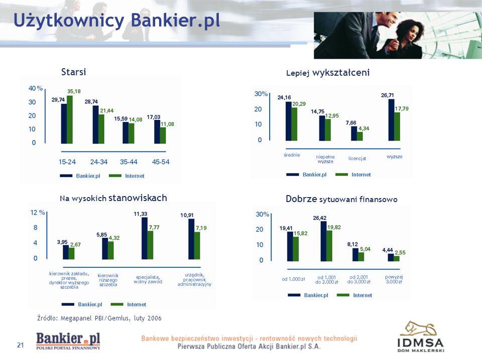 21 Użytkownicy Bankier.pl Źródło: Megapanel PBI/Gemius, luty 2006 Na wysokich stanowiskach Starsi Lepiej wykształceni Dobrze sytuowani finansowo