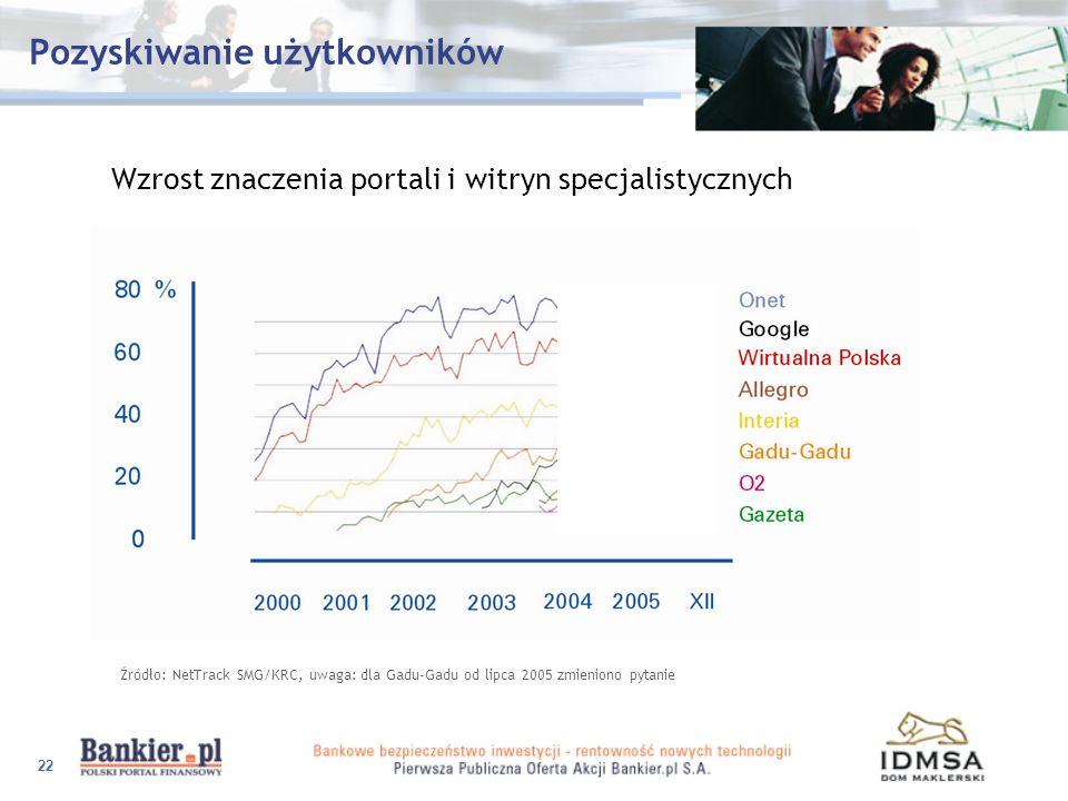 22 Pozyskiwanie użytkowników Wzrost znaczenia portali i witryn specjalistycznych Źródło: NetTrack SMG/KRC, uwaga: dla Gadu-Gadu od lipca 2005 zmienion