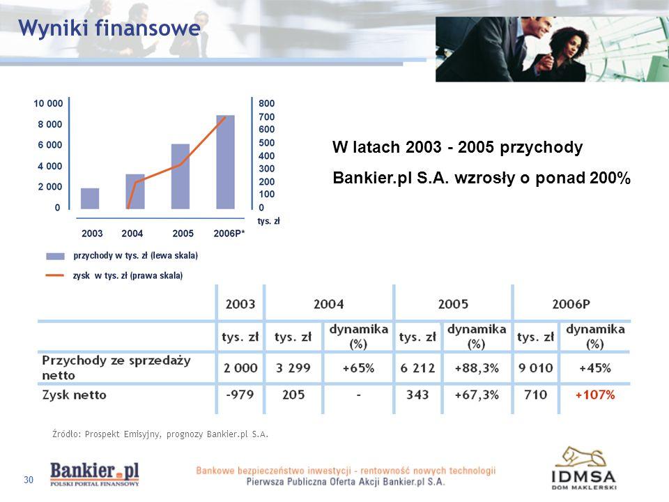 30 Wyniki finansowe Źródło: Prospekt Emisyjny, prognozy Bankier.pl S.A. W latach 2003 - 2005 przychody Bankier.pl S.A. wzrosły o ponad 200%