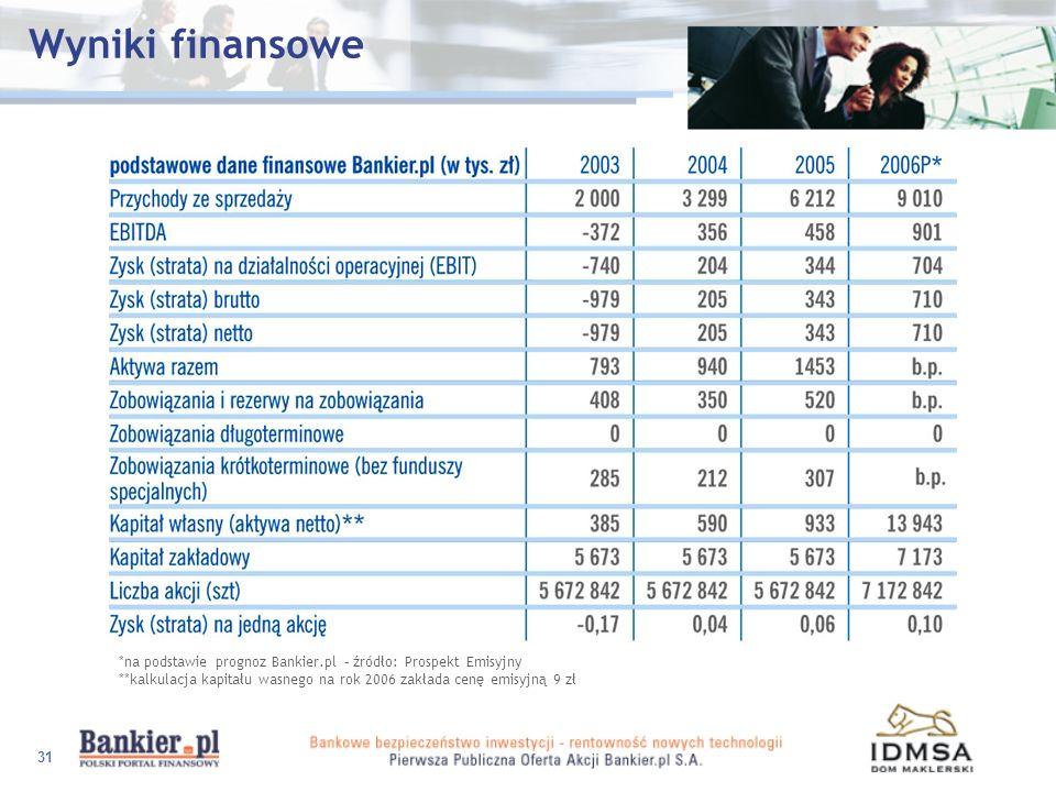 31 Wyniki finansowe *na podstawie prognoz Bankier.pl – źródło: Prospekt Emisyjny **kalkulacja kapitału wasnego na rok 2006 zakłada cenę emisyjną 9 zł