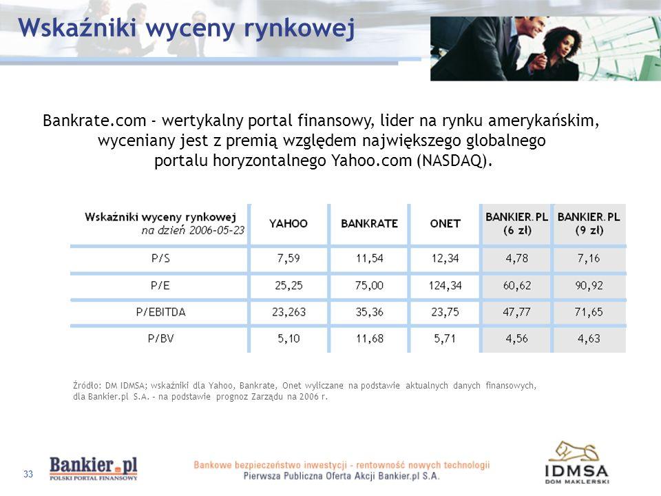 33 Wskaźniki wyceny rynkowej Bankrate.com - wertykalny portal finansowy, lider na rynku amerykańskim, wyceniany jest z premią względem największego gl