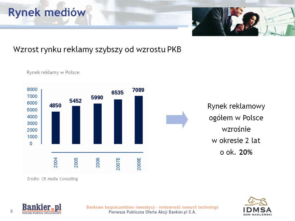 8 Rynek mediów Wzrost rynku reklamy szybszy od wzrostu PKB Rynek reklamy w Polsce Żródło: CR Media Consulting Rynek reklamowy ogółem w Polsce wzrośnie