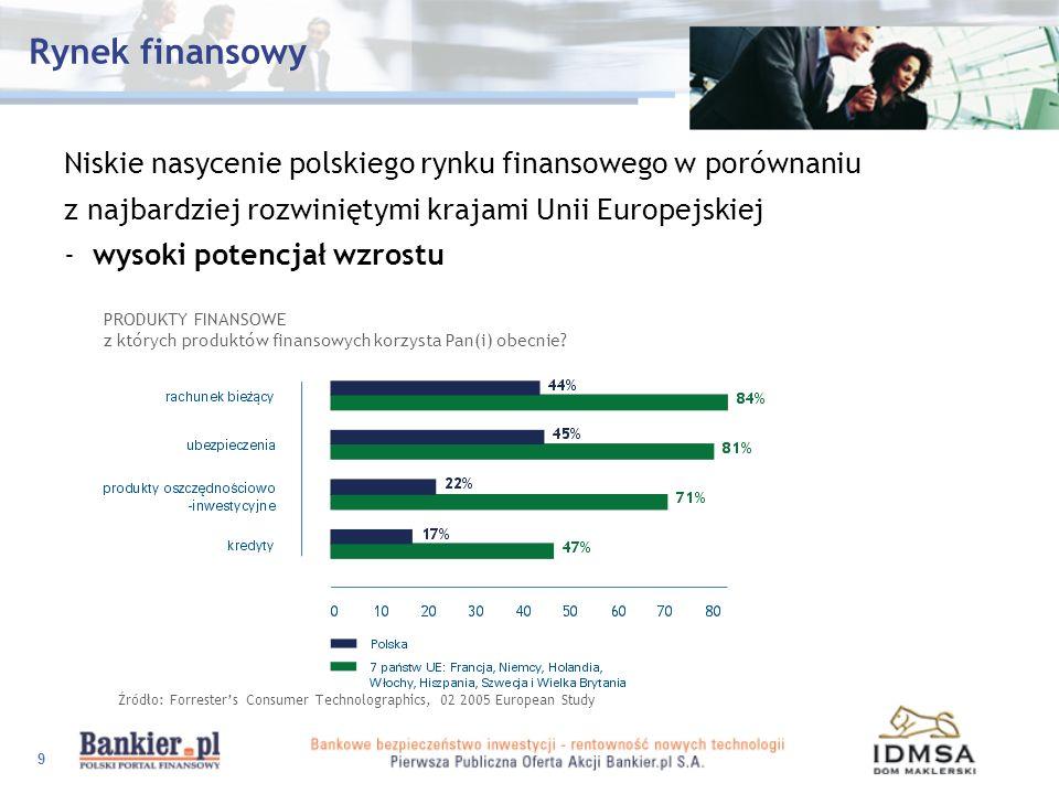 9 Rynek finansowy Niskie nasycenie polskiego rynku finansowego w porównaniu z najbardziej rozwiniętymi krajami Unii Europejskiej - wysoki potencjał wz