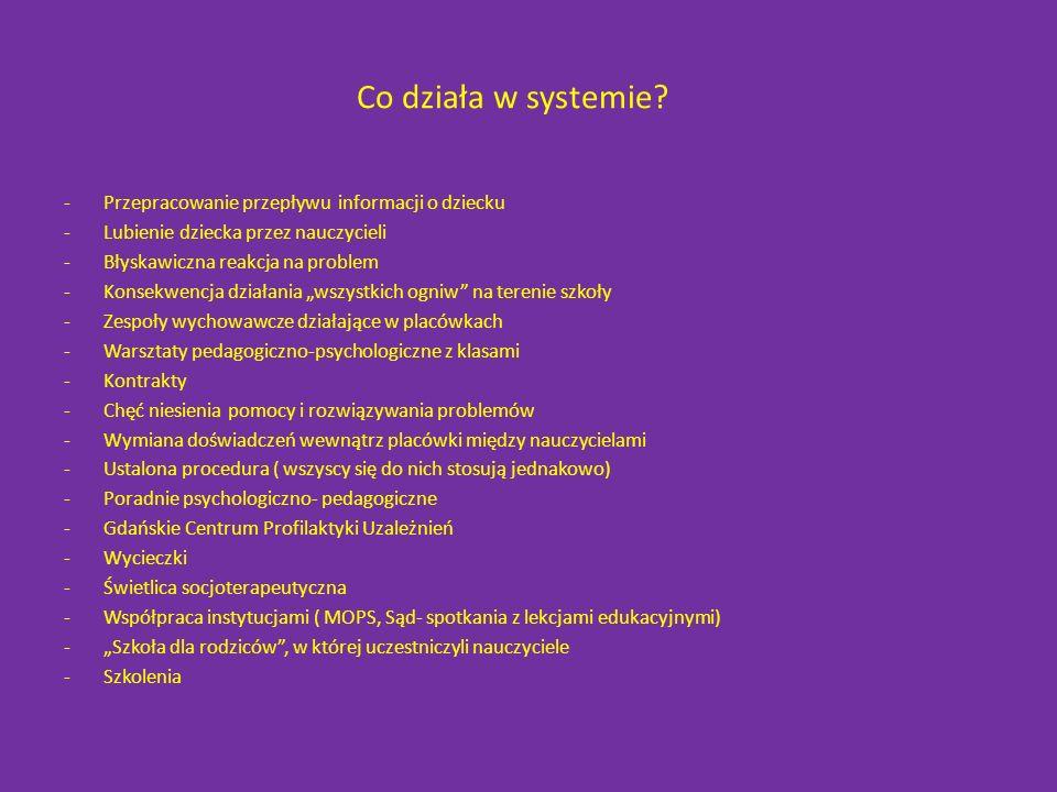 Co działa w systemie.