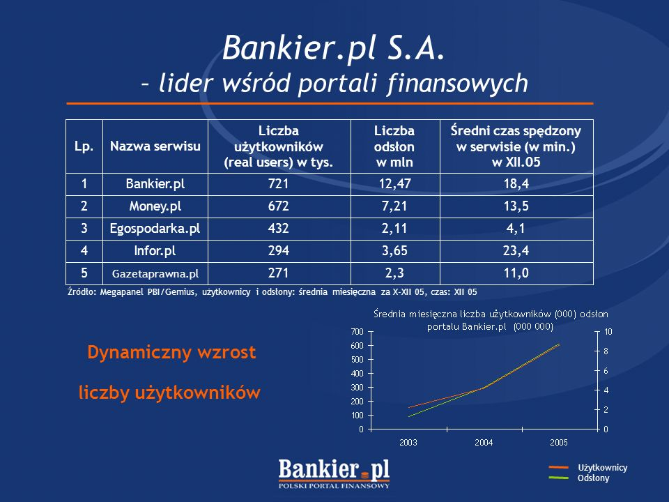 Bankier.pl S.A. – lider wśród portali finansowych Źródło: Megapanel PBI/Gemius, użytkownicy i odsłony: średnia miesięczna za X-XII 05, czas: XII 05 Dy