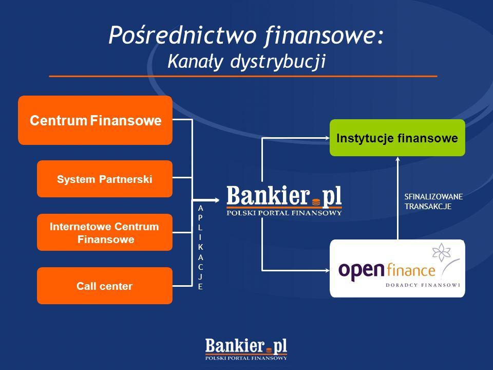 Pośrednictwo finansowe: Kanały dystrybucji APLIKACJEAPLIKACJE Instytucje finansowe SFINALIZOWANE TRANSAKCJE Centrum Finansowe System Partnerski Internetowe Centrum Finansowe Call center