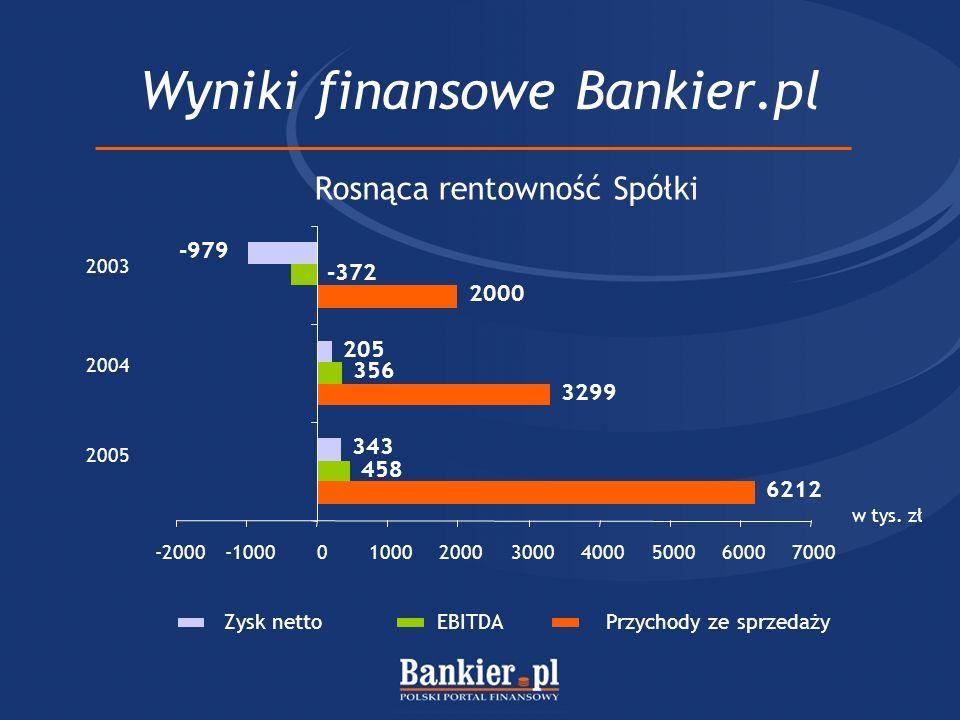 Wyniki finansowe Bankier.pl Zysk nettoEBITDA 6212 3299 2000 458 356 -372 343 205 -979 -2000-100001000200030004000500060007000 2005 2004 2003 w tys. zł