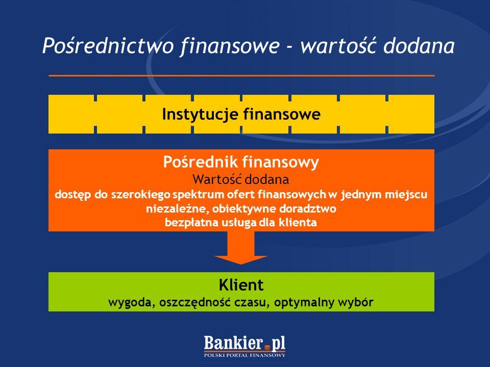 Pośrednictwo finansowe - wartość dodana Klient wygoda, oszczędność czasu, optymalny wybór Pośrednik finansowy Wartość dodana dostęp do szerokiego spek