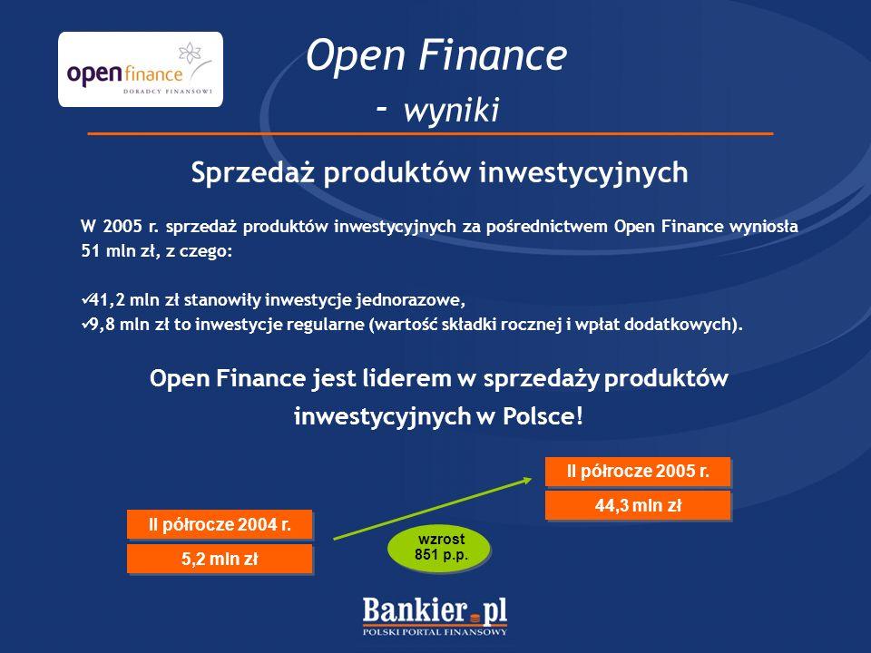 Open Finance - wyniki Sprzedaż produktów inwestycyjnych W 2005 r. sprzedaż produktów inwestycyjnych za pośrednictwem Open Finance wyniosła 51 mln zł,