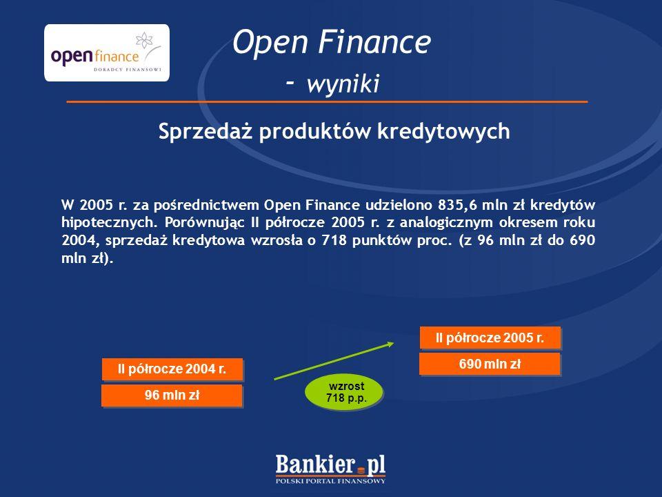 Open Finance - wyniki Sprzedaż produktów kredytowych W 2005 r. za pośrednictwem Open Finance udzielono 835,6 mln zł kredytów hipotecznych. Porównując
