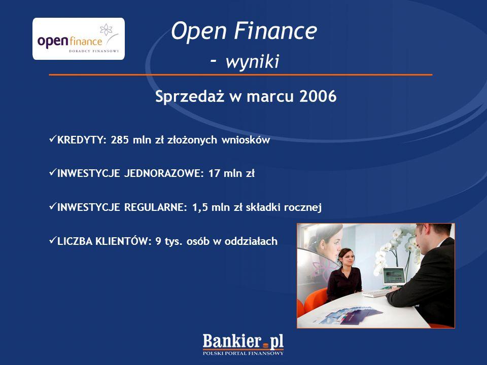 Open Finance - wyniki Sprzedaż w marcu 2006 KREDYTY: 285 mln zł złożonych wniosków INWESTYCJE JEDNORAZOWE: 17 mln zł INWESTYCJE REGULARNE: 1,5 mln zł składki rocznej LICZBA KLIENTÓW: 9 tys.