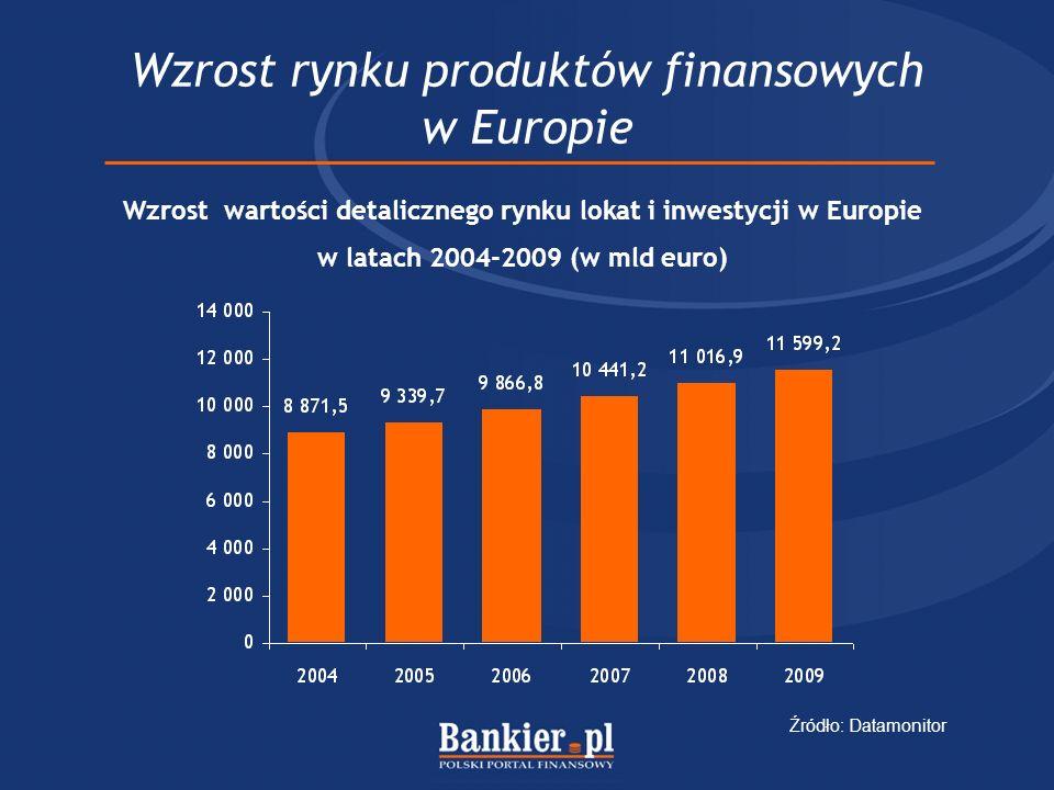 Wzrost rynku produktów finansowych w Europie Wzrost wartości detalicznego rynku lokat i inwestycji w Europie w latach 2004-2009 (w mld euro) Źródło: Datamonitor
