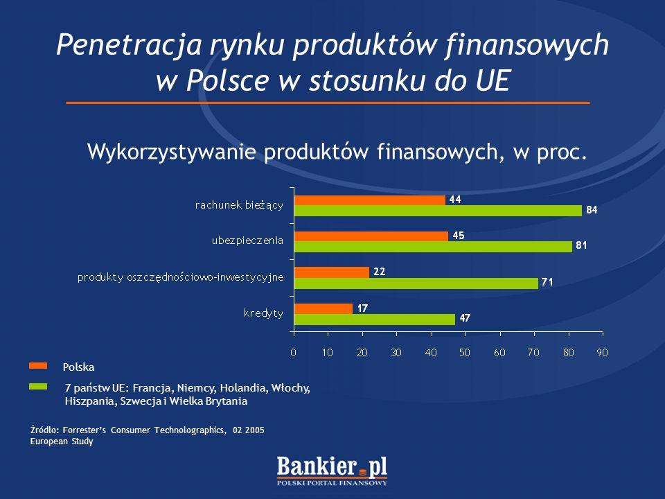Penetracja rynku produktów finansowych w Polsce w stosunku do UE Wykorzystywanie produktów finansowych, w proc.