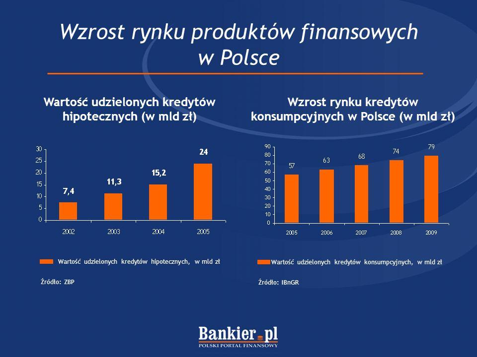 Wzrost rynku produktów finansowych w Polsce Wartość udzielonych kredytów hipotecznych (w mld zł) Wartość udzielonych kredytów hipotecznych, w mld zł Ź