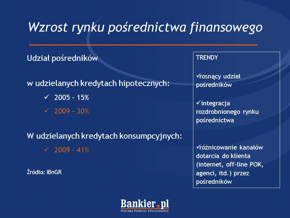 Wzrost rynku pośrednictwa finansowego TRENDY rosnący udział pośredników integracja rozdrobnionego rynku pośrednictwa różnicowanie kanałów dotarcia do klienta (internet, off-line POK, agenci, itd.) przez pośredników Udział pośredników w udzielanych kredytach hipotecznych: 2005 – 15% 2009 – 30% W udzielanych kredytach konsumpcyjnych: 2009 – 41% Źródło: IBnGR