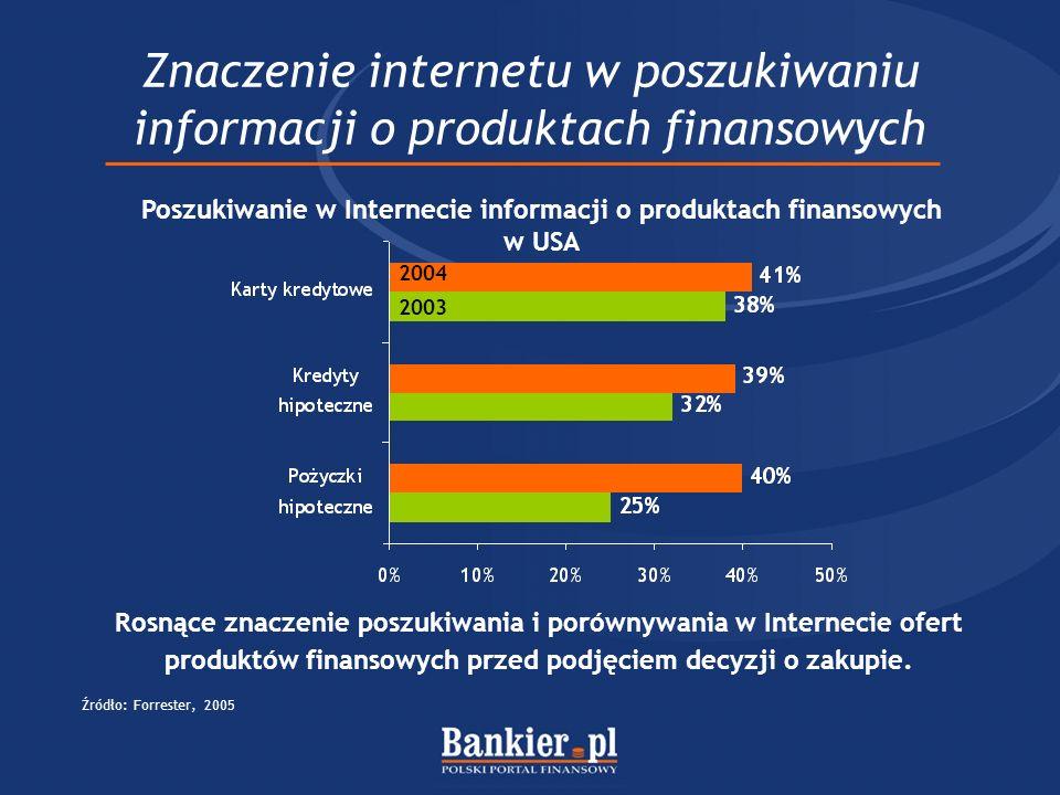 Rosnące znaczenie poszukiwania i porównywania w Internecie ofert produktów finansowych przed podjęciem decyzji o zakupie. Znaczenie internetu w poszuk
