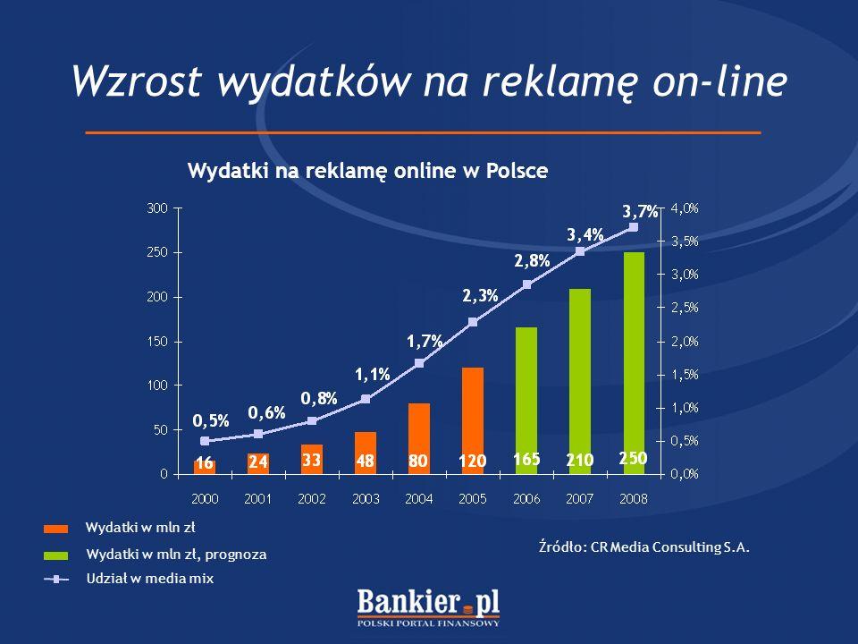 Wzrost rynku finansowego w Polsce Udział pośredników w udzielanych kredytach hipotecznych 2005 – 15% 2009 – 30% Prognoza: Gazeta Prawna, 17.01.